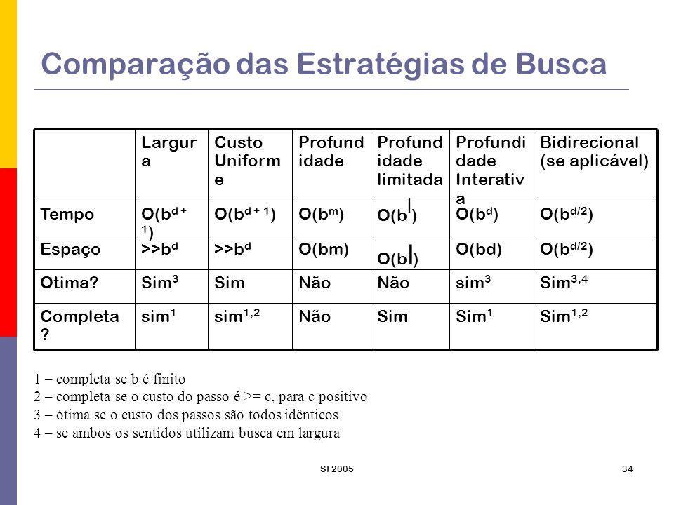 SI 200534 Comparação das Estratégias de Busca Sim 1,2 Sim 1 SimNãosim 1,2 sim 1 Completa ? Sim 3,4 sim 3 Não SimSim 3 Otima? O(b d/2 )O(bd) O(b l ) O(