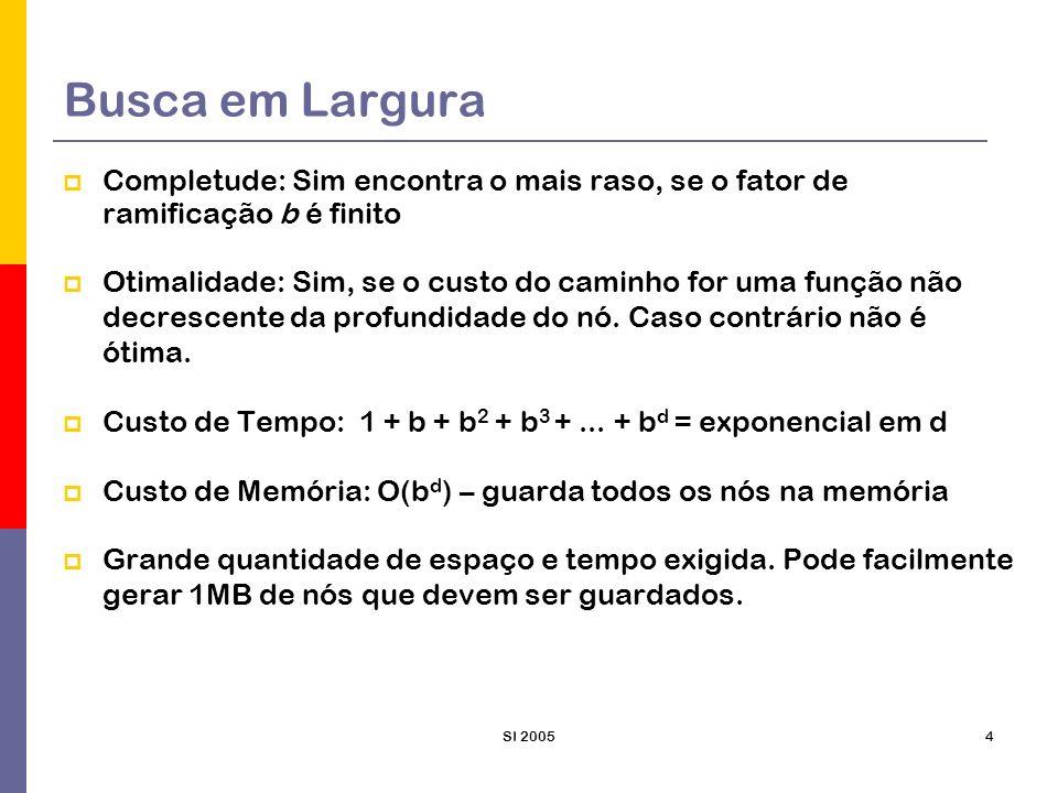 SI 20054 Busca em Largura Completude: Sim encontra o mais raso, se o fator de ramificação b é finito Otimalidade: Sim, se o custo do caminho for uma f