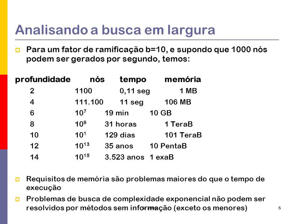 SI 20055 Analisando a busca em largura Para um fator de ramificação b=10, e supondo que 1000 nós podem ser gerados por segundo, temos: profundidadenós