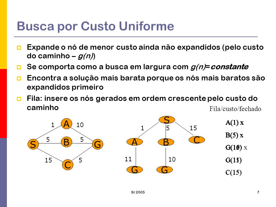 SI 20057 Busca por Custo Uniforme Expande o nó de menor custo ainda não expandidos (pelo custo do caminho – g(n)) Se comporta como a busca em largura