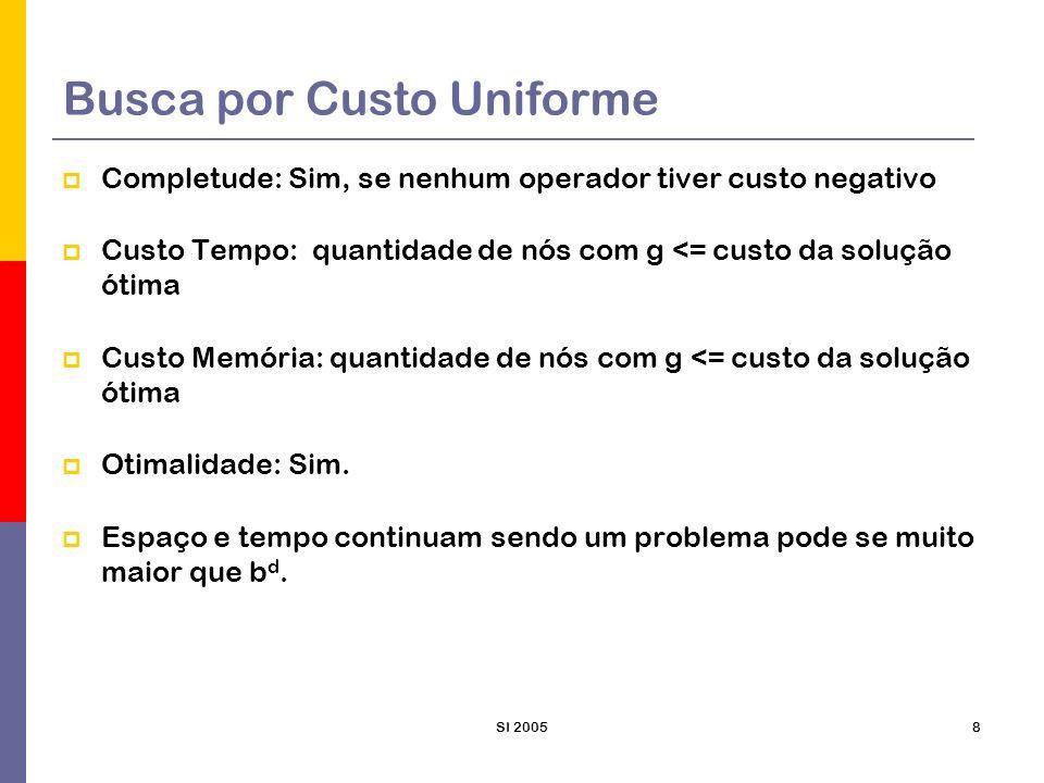 SI 20058 Busca por Custo Uniforme Completude: Sim, se nenhum operador tiver custo negativo Custo Tempo: quantidade de nós com g <= custo da solução ót