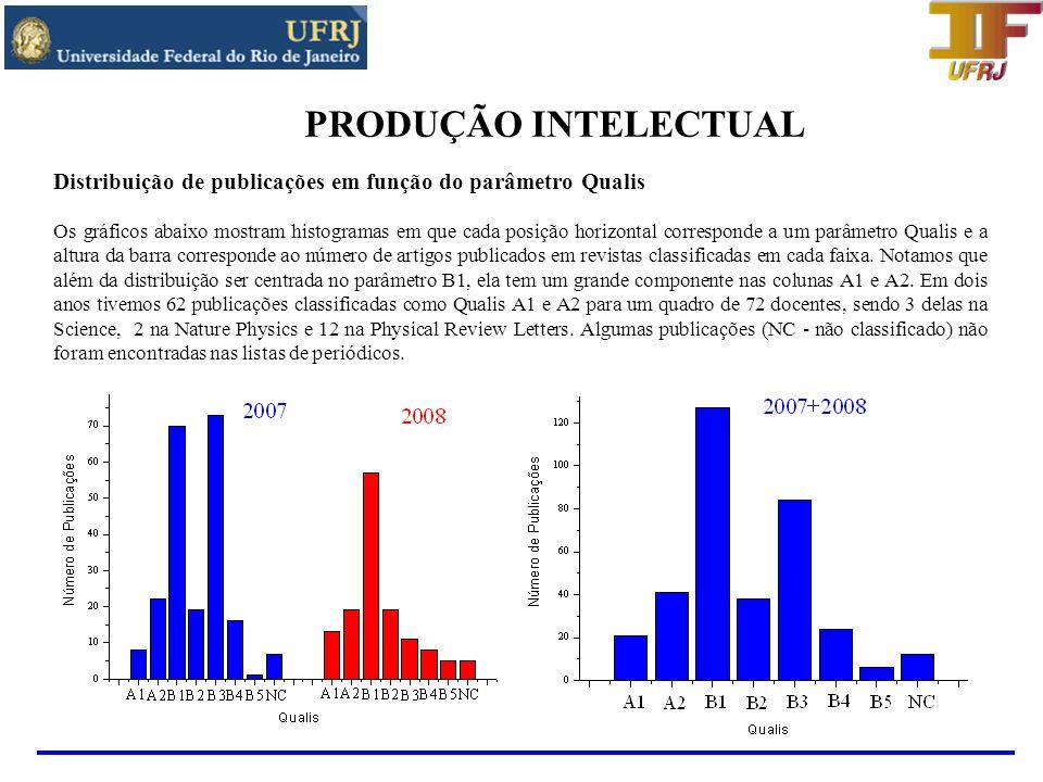 PRODUÇÃO INTELECTUAL Distribuição de publicações em função do parâmetro Qualis na forma de tabela QualisNr.
