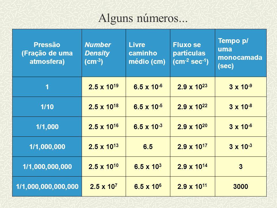 Pressão (Fração de uma atmosfera) Number Density (cm -3 ) Livre caminho médio (cm) Fluxo se partículas (cm -2 sec -1 ) Tempo p/ uma monocamada (sec) 1