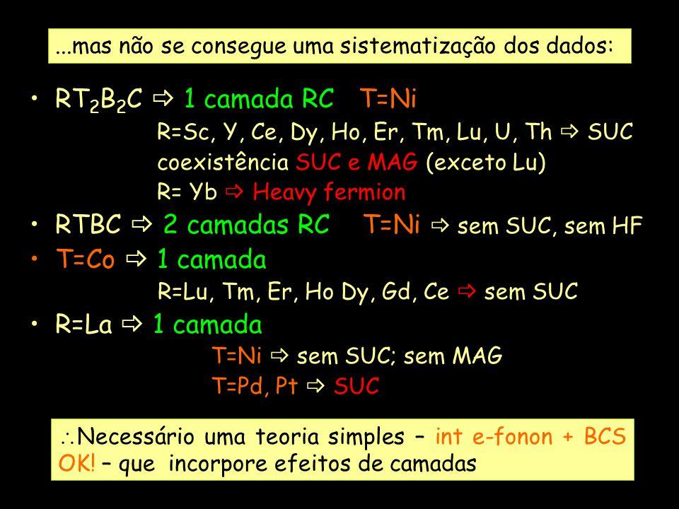 RT 2 B 2 C 1 camada RC T=Ni R=Sc, Y, Ce, Dy, Ho, Er, Tm, Lu, U, Th SUC coexistência SUC e MAG (exceto Lu) R= Yb Heavy fermion RTBC 2 camadas RC T=Ni s