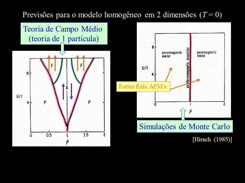 Previsões para o modelo homogêneo em 2 dimensões (T = 0) [Hirsch (1985)] Simulações de Monte Carlo Teoria de Campo Médio (teoria de 1 partícula) Forte