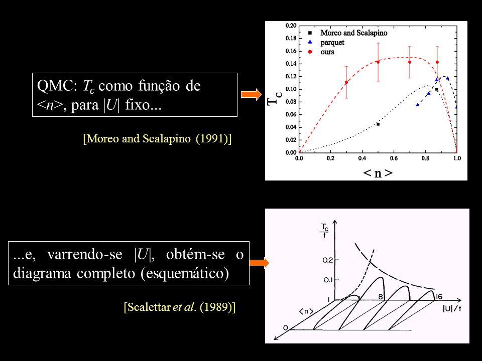 QMC: T c como função de, para  U  fixo......e, varrendo-se  U , obtém-se o diagrama completo (esquemático) [Scalettar et al. (1989)] [Moreo and Scalap