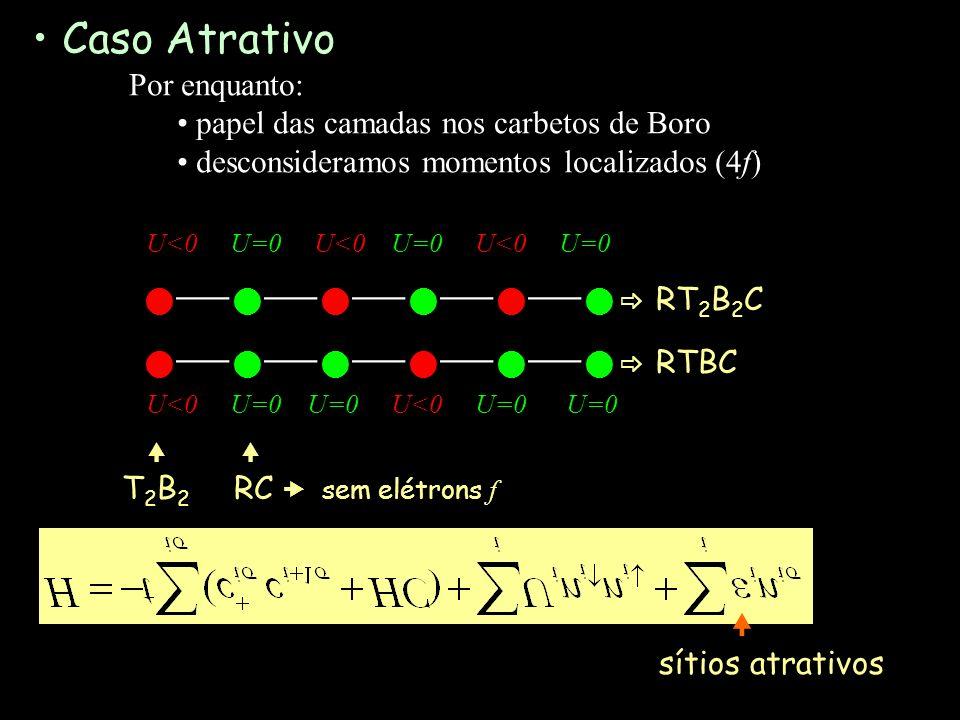 Caso Atrativo Por enquanto: papel das camadas nos carbetos de Boro desconsideramos momentos localizados (4f) U<0 U=0 U<0 U=0 U<0 U=0 RT 2 B 2 C RTBC U