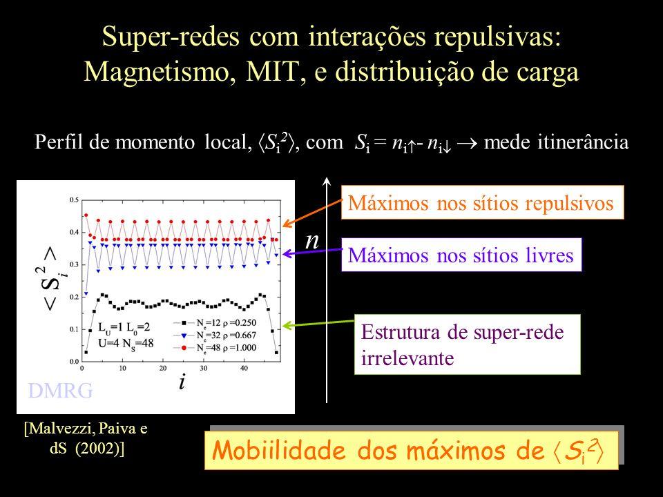 Super-redes com interações repulsivas: Magnetismo, MIT, e distribuição de carga Perfil de momento local, S i 2, com S i = n i - n i mede itinerância [