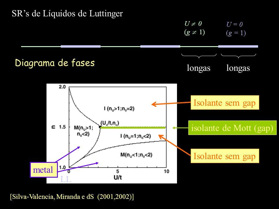 Diagrama de fases SRs de Líquidos de Luttinger U = 0 (g = 1) U 0 (g 1) longas [Silva-Valencia, Miranda e dS (2001,2002)] Isolante sem gap metal isolan