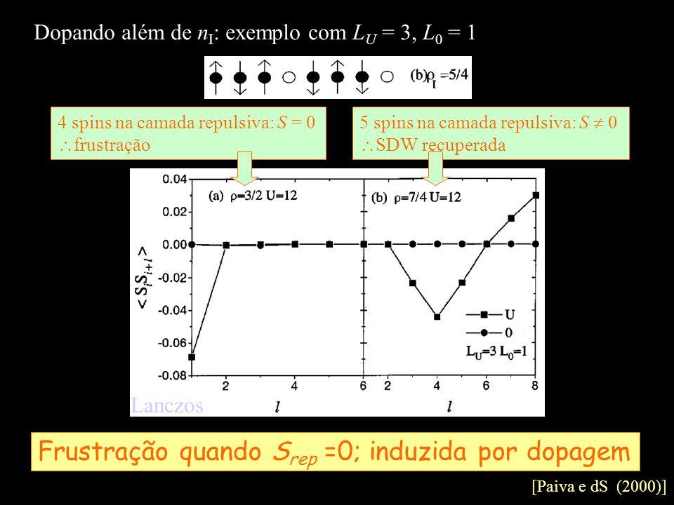 Dopando além de n I : exemplo com L U = 3, L 0 = 1 4 spins na camada repulsiva: S = 0 frustração 5 spins na camada repulsiva: S 0 SDW recuperada Frust