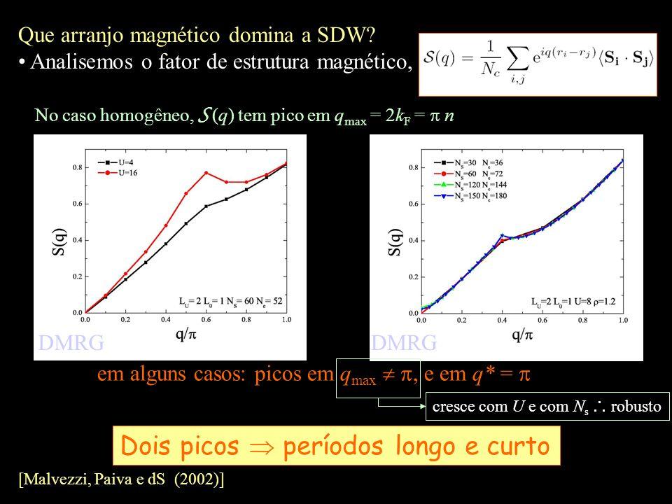 Que arranjo magnético domina a SDW? Analisemos o fator de estrutura magnético, No caso homogêneo, S (q) tem pico em q max = 2k F = n Dois picos períod