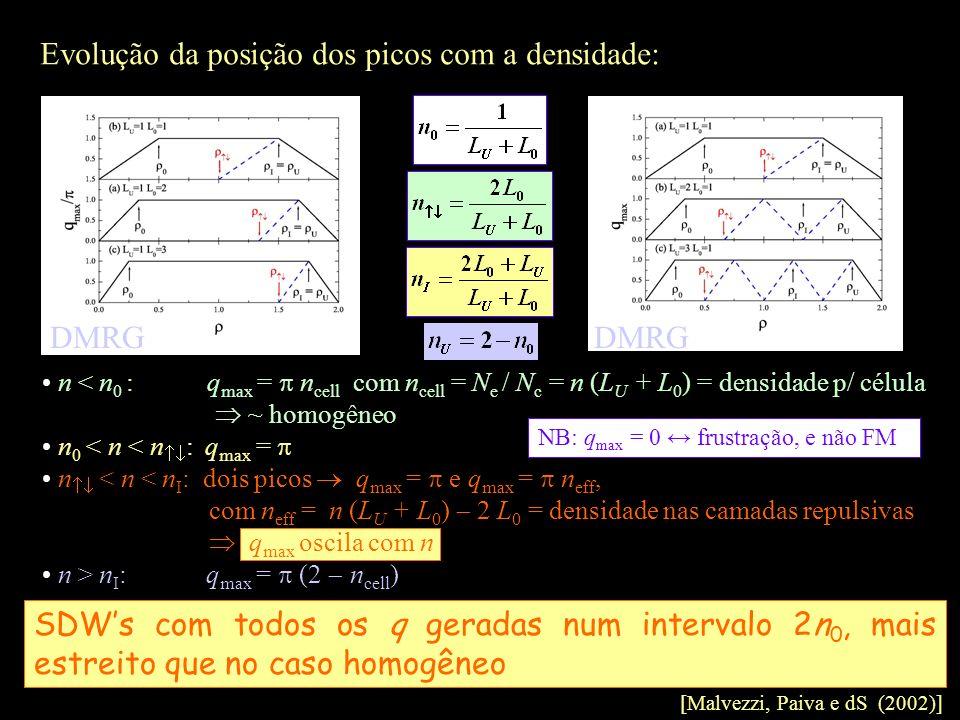 n < n 0 : q max = n cell com n cell = N e / N c = n (L U + L 0 ) = densidade p/ célula ~ homogêneo n 0 < n < n : q max = n < n < n I : dois picos q ma