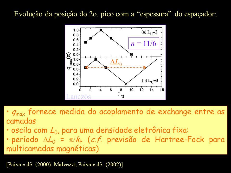 n = 11/6 Evolução da posição do 2o. pico com a espessura do espaçador: L 0 q max fornece medida do acoplamento de exchange entre as camadas oscila com