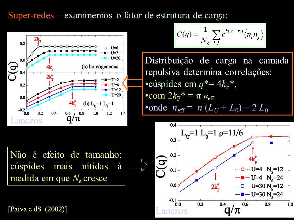 Super-redes – examinemos o fator de estrutura de carga: Distribuição de carga na camada repulsiva determina correlações: cúspides em q*= 4k F *, com 2