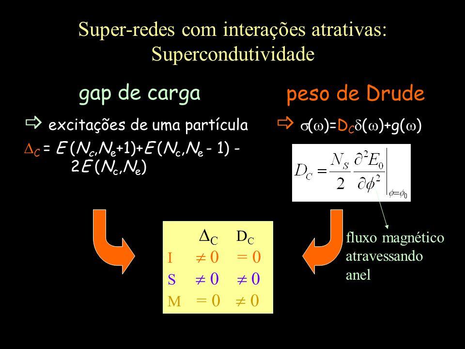 Super-redes com interações atrativas: Supercondutividade gap de carga excitações de uma partícula C = E (N c,N e +1)+E (N c,N e - 1) - 2E (N c,N e ) C