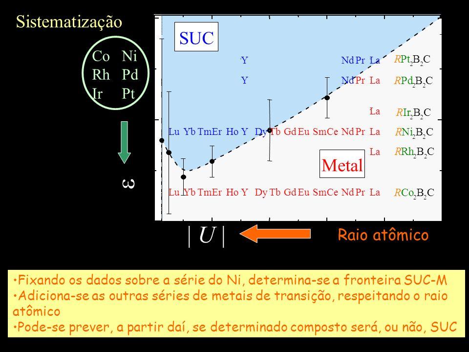 RPt 2 B 2 C RCo 2 B 2 C RNi 2 B 2 C   U   Raio atômico Co Ni Rh Pd Ir Pt Sistematização Fixando os dados sobre a série do Ni, determina-se a fronteira