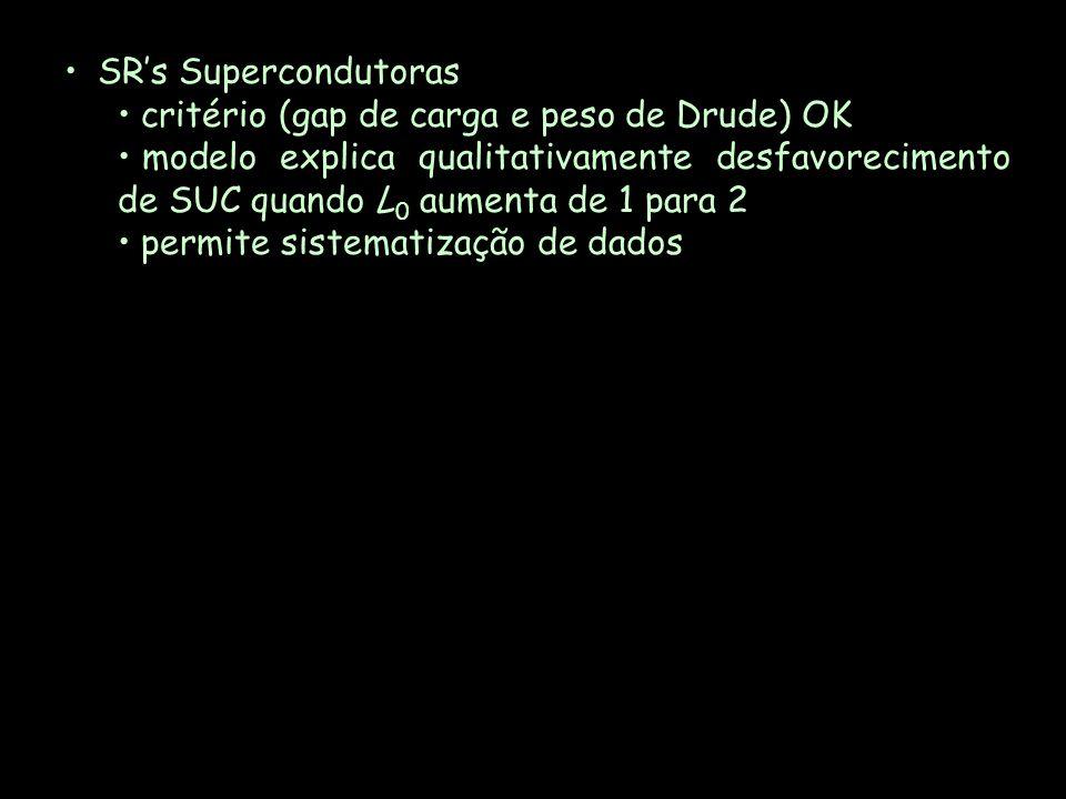 SRs Supercondutoras critério (gap de carga e peso de Drude) OK modelo explica qualitativamente desfavorecimento de SUC quando L 0 aumenta de 1 para 2