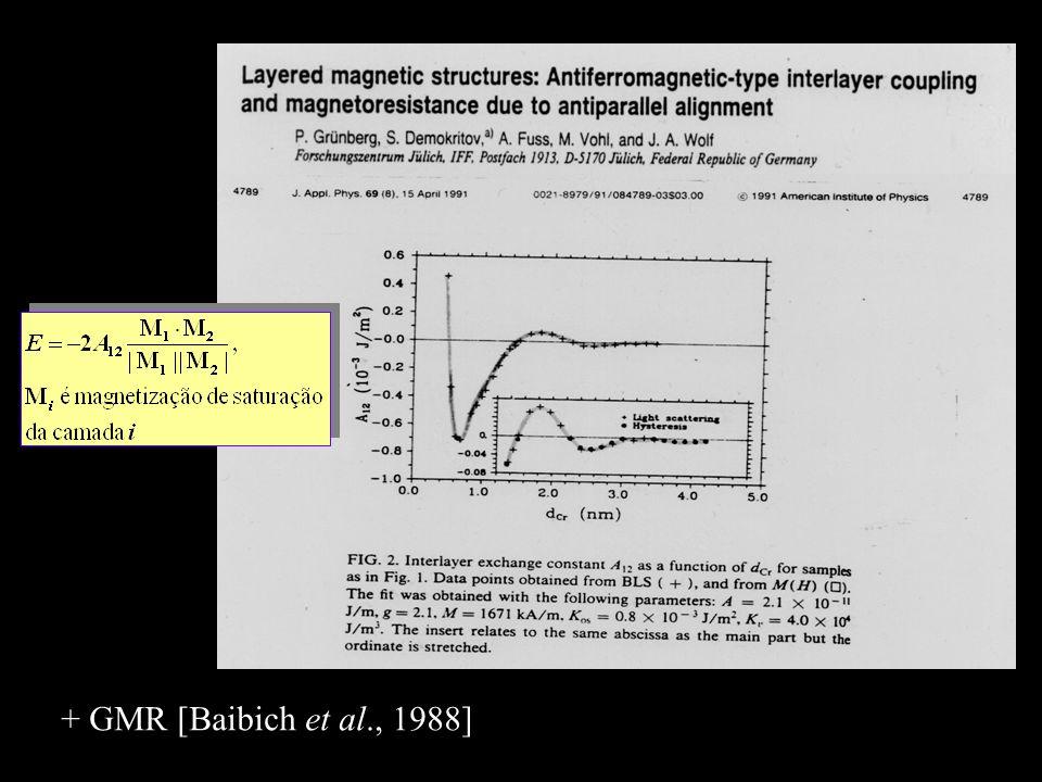 + GMR [Baibich et al., 1988]