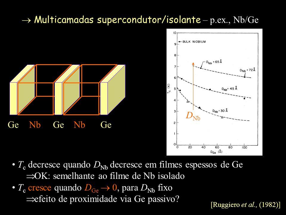 Multicamadas supercondutor/isolante – p.ex., Nb/Ge NbGe NbGe D Nb T c decresce quando D Nb decresce em filmes espessos de Ge OK: semelhante ao filme d