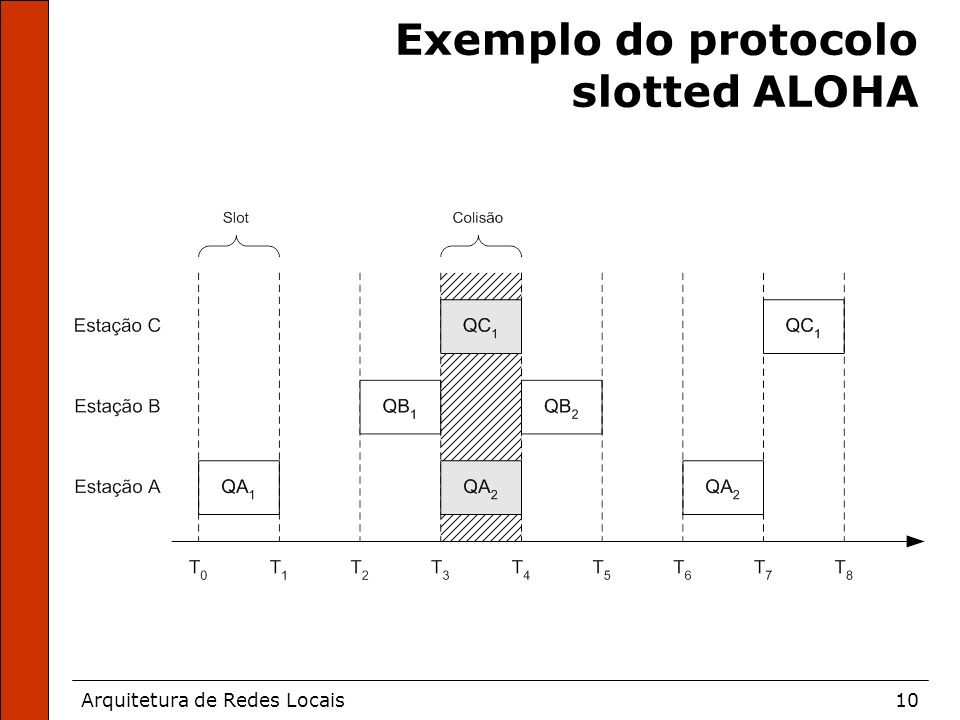 Arquitetura de Redes Locais10 Exemplo do protocolo slotted ALOHA