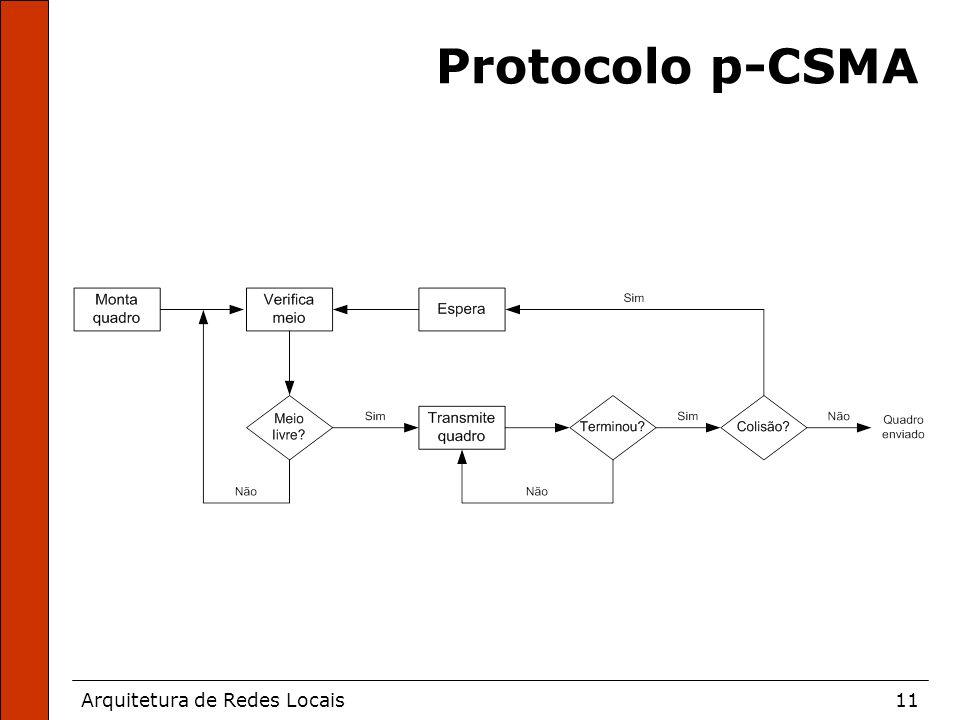 Arquitetura de Redes Locais11 Protocolo p-CSMA