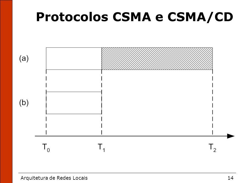 Arquitetura de Redes Locais14 Protocolos CSMA e CSMA/CD