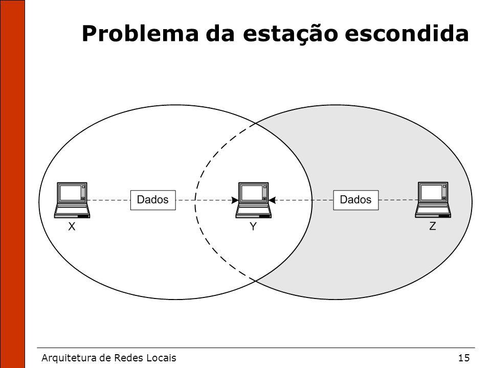 Arquitetura de Redes Locais15 Problema da estação escondida