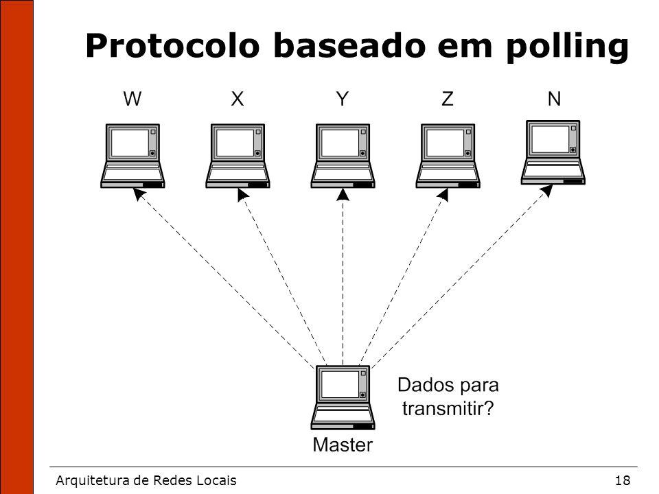 Arquitetura de Redes Locais18 Protocolo baseado em polling