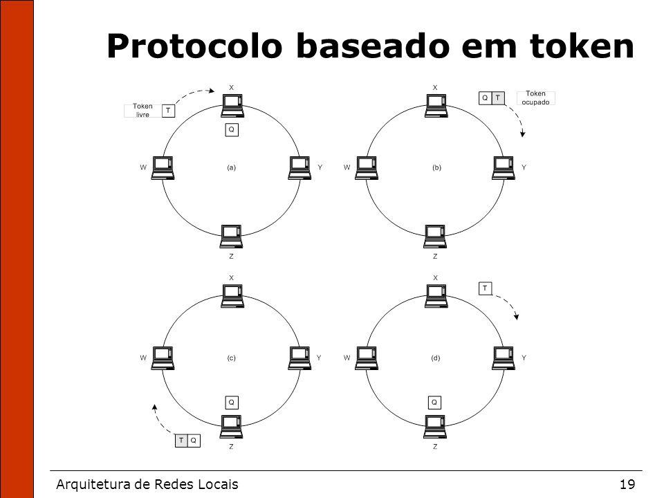 Arquitetura de Redes Locais19 Protocolo baseado em token