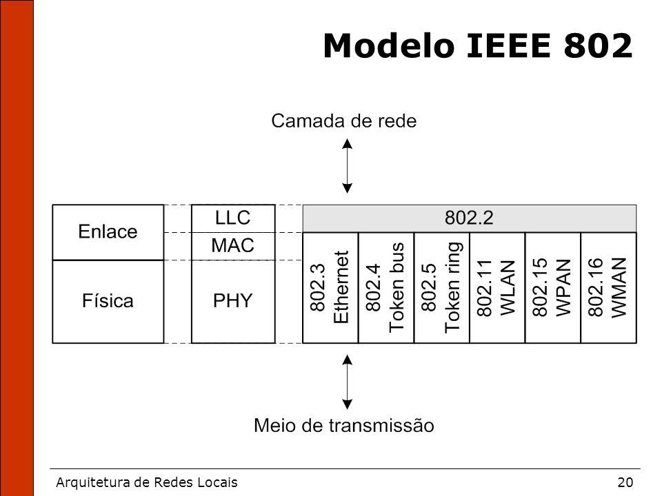 Arquitetura de Redes Locais20 Modelo IEEE 802