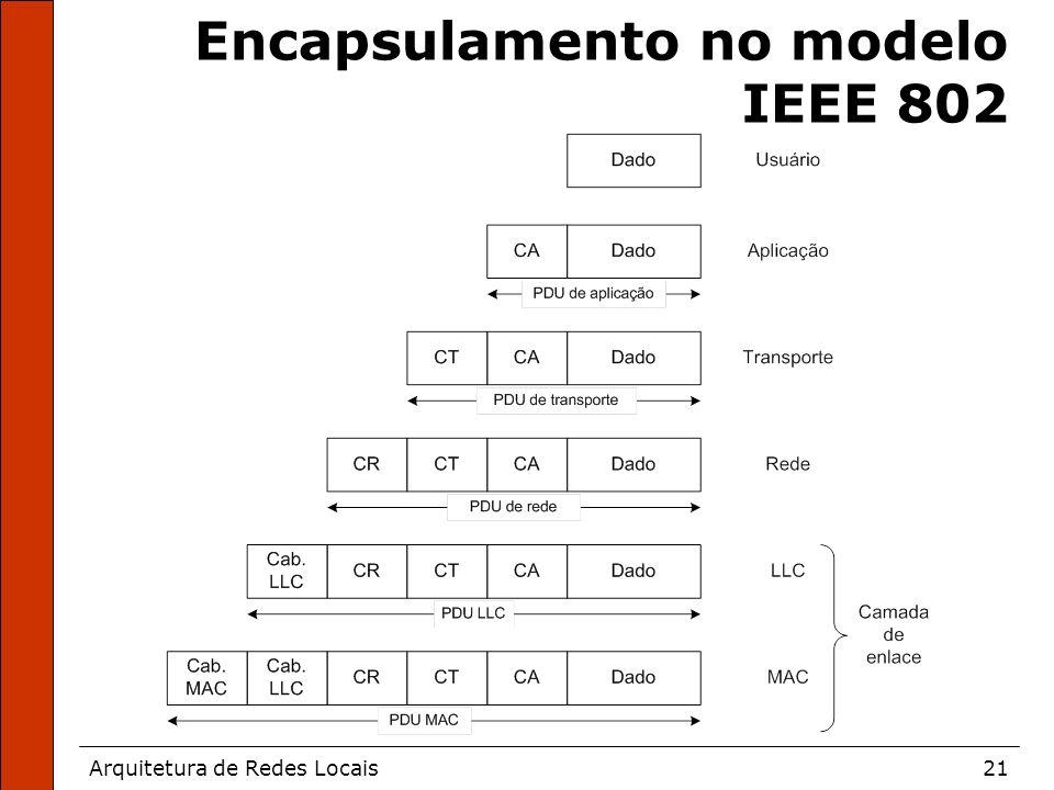 Arquitetura de Redes Locais21 Encapsulamento no modelo IEEE 802