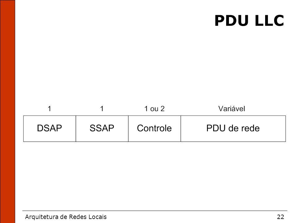 Arquitetura de Redes Locais22 PDU LLC