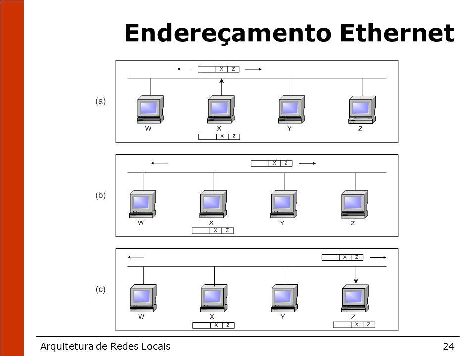 Arquitetura de Redes Locais24 Endereçamento Ethernet