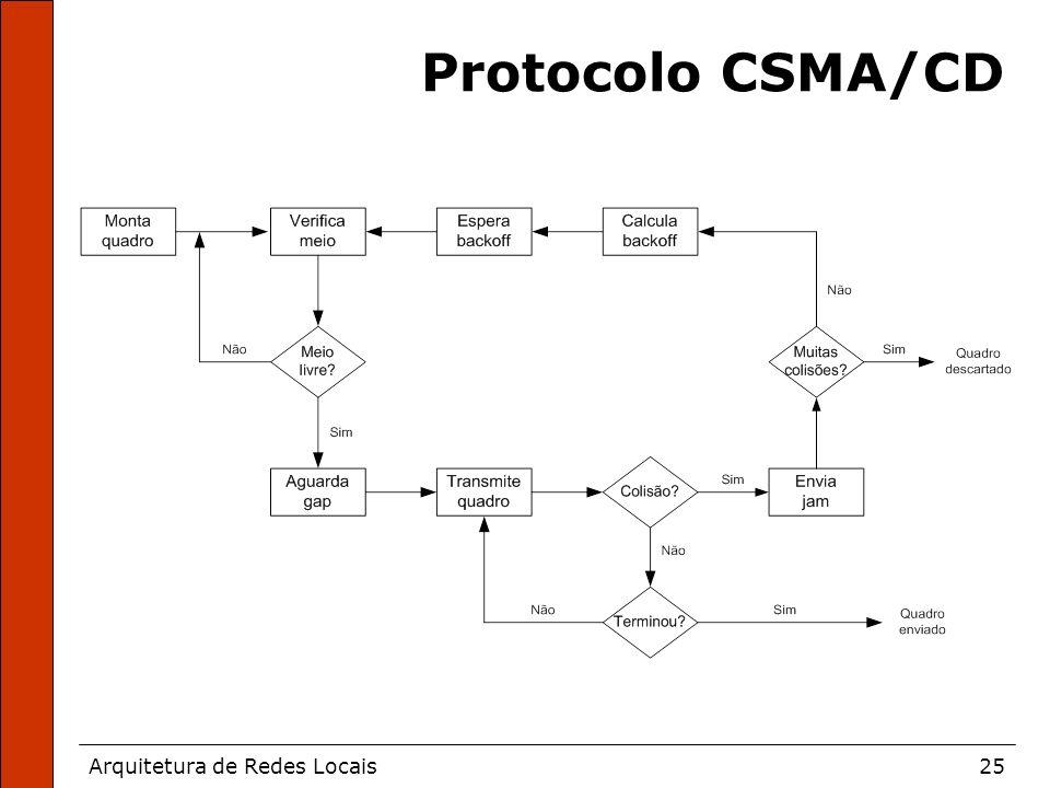 Arquitetura de Redes Locais25 Protocolo CSMA/CD
