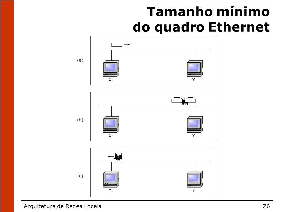 Arquitetura de Redes Locais26 Tamanho mínimo do quadro Ethernet