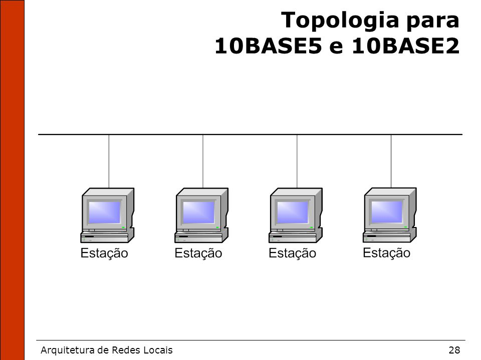 Arquitetura de Redes Locais28 Topologia para 10BASE5 e 10BASE2