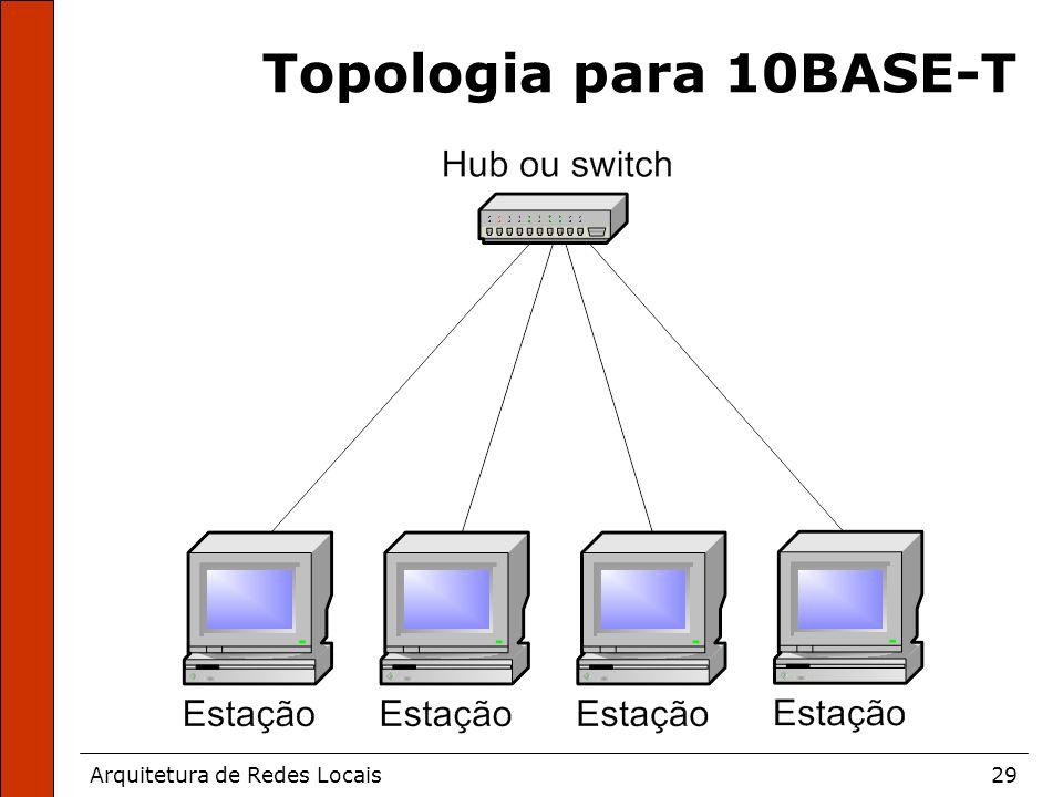 Arquitetura de Redes Locais29 Topologia para 10BASE-T