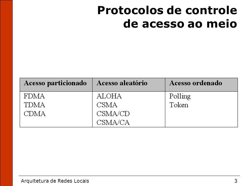 Arquitetura de Redes Locais3 Protocolos de controle de acesso ao meio