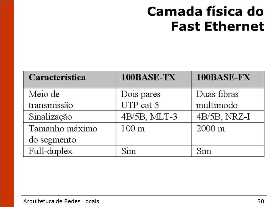 Arquitetura de Redes Locais30 Camada física do Fast Ethernet