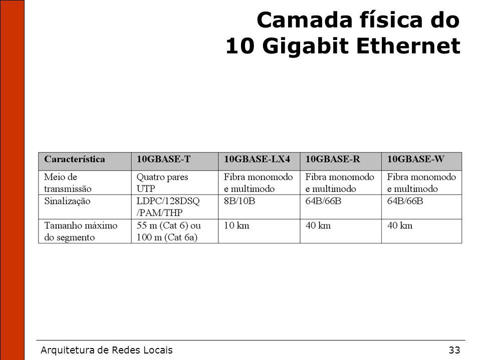 Arquitetura de Redes Locais33 Camada física do 10 Gigabit Ethernet