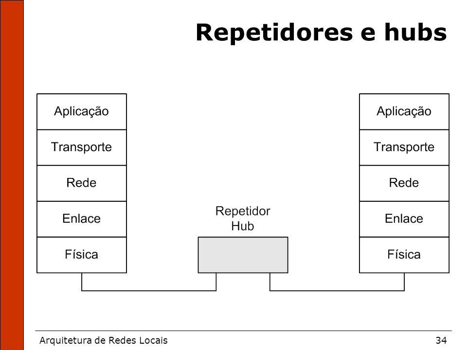 Arquitetura de Redes Locais34 Repetidores e hubs
