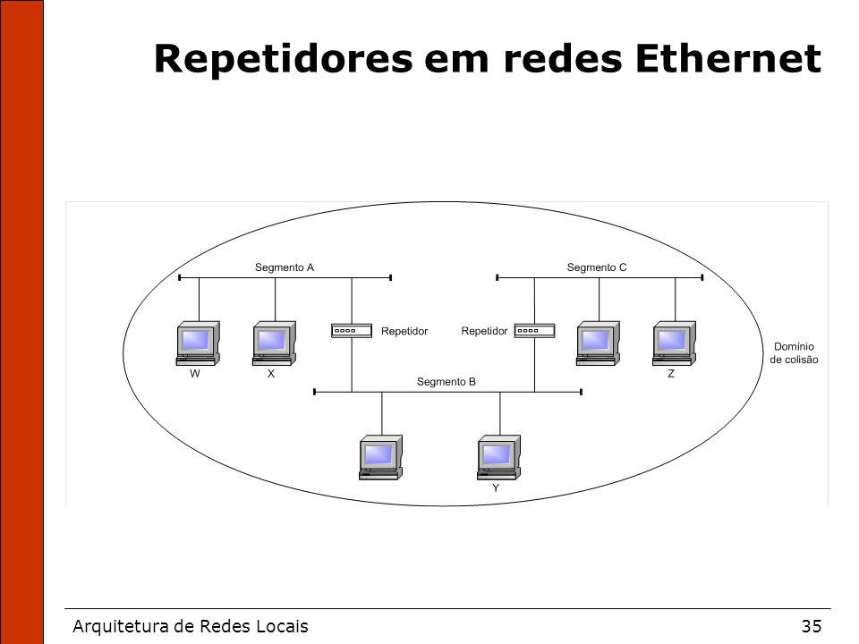 Arquitetura de Redes Locais35 Repetidores em redes Ethernet