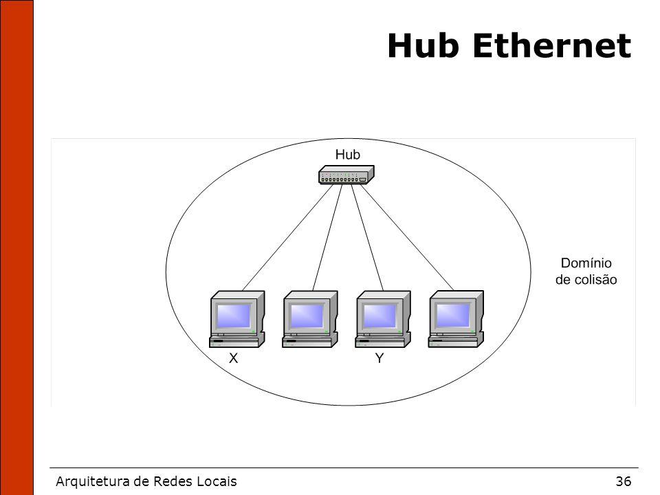 Arquitetura de Redes Locais36 Hub Ethernet