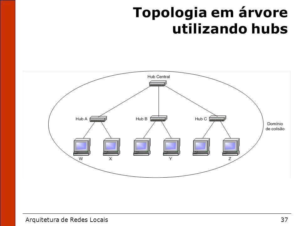 Arquitetura de Redes Locais37 Topologia em árvore utilizando hubs