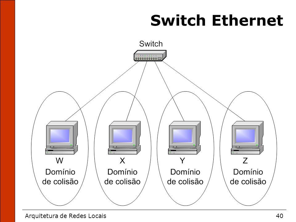 Arquitetura de Redes Locais40 Switch Ethernet