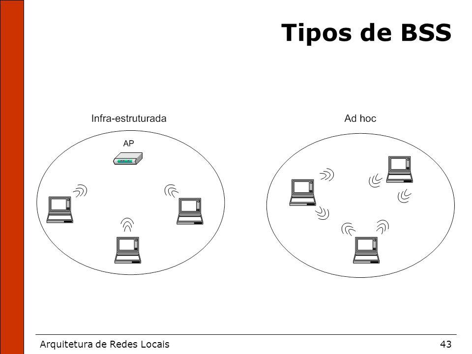 Arquitetura de Redes Locais43 Tipos de BSS