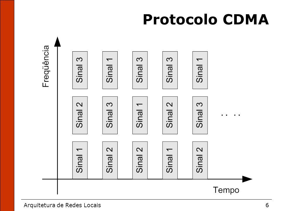 Arquitetura de Redes Locais6 Protocolo CDMA