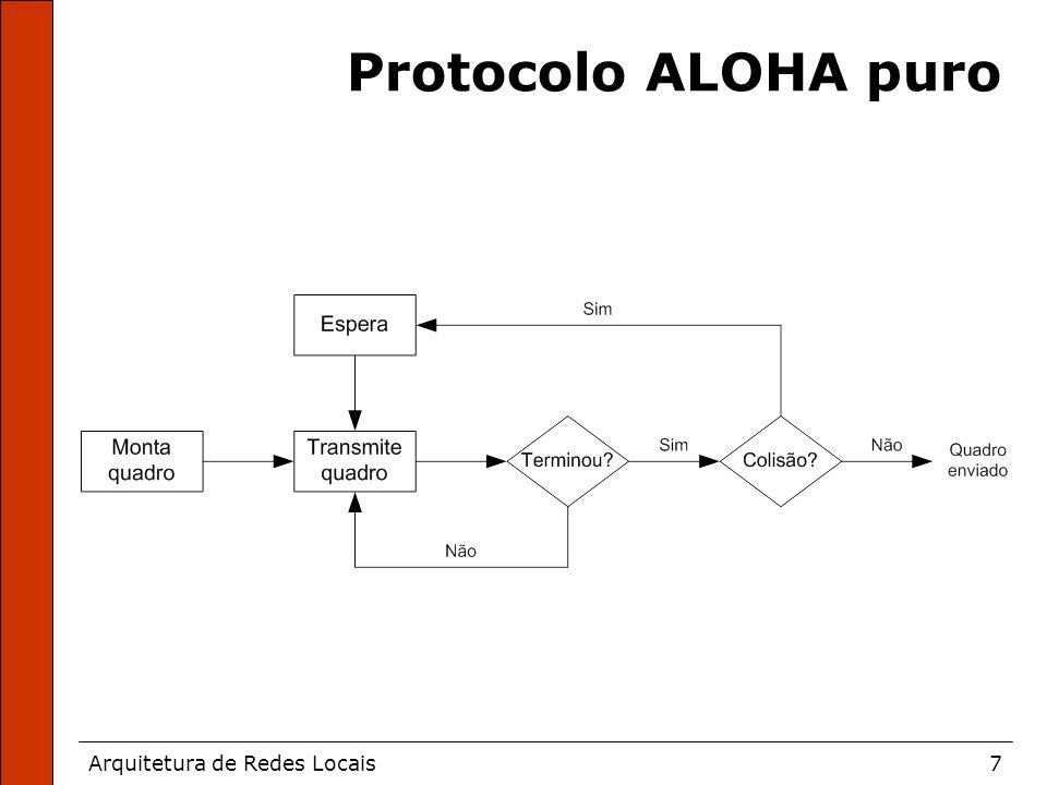 Arquitetura de Redes Locais7 Protocolo ALOHA puro