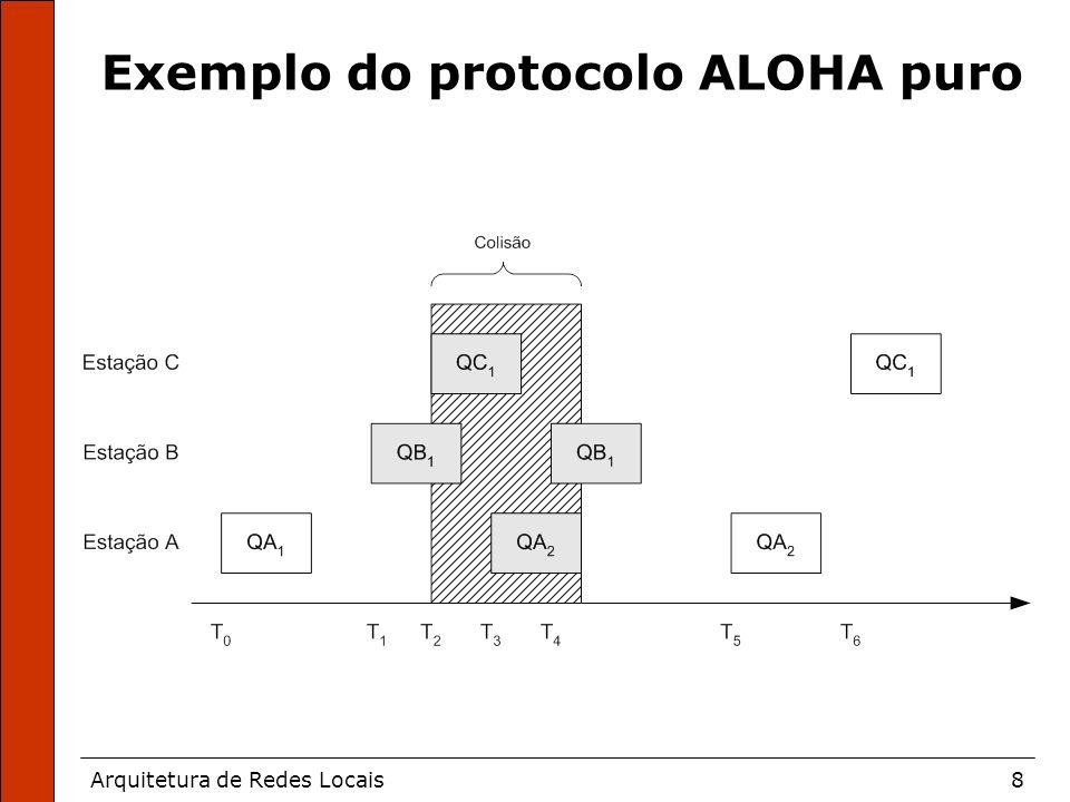 Arquitetura de Redes Locais8 Exemplo do protocolo ALOHA puro