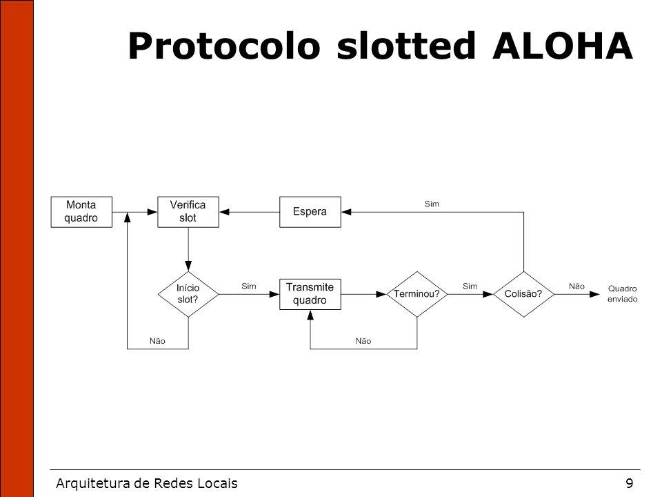 Arquitetura de Redes Locais9 Protocolo slotted ALOHA